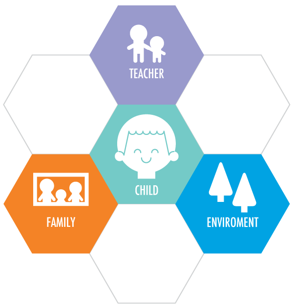 Affects on child development - teacher - famiily and evironment