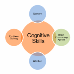 How to Understand Cognitive Skills in Children
