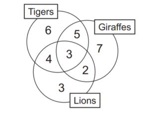 Venn diagram and set theory